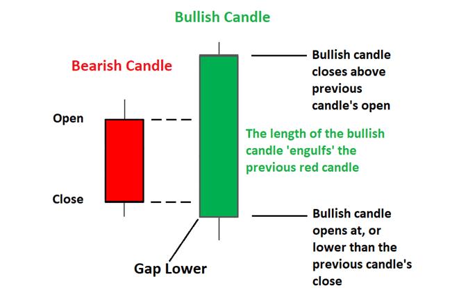Engulfing candles
