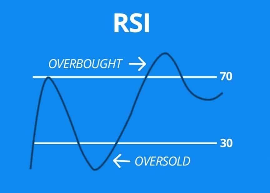RSI indicator