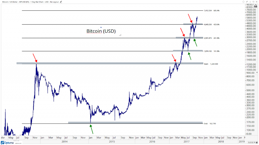 siti web di scambio crypto nambang bitcoin