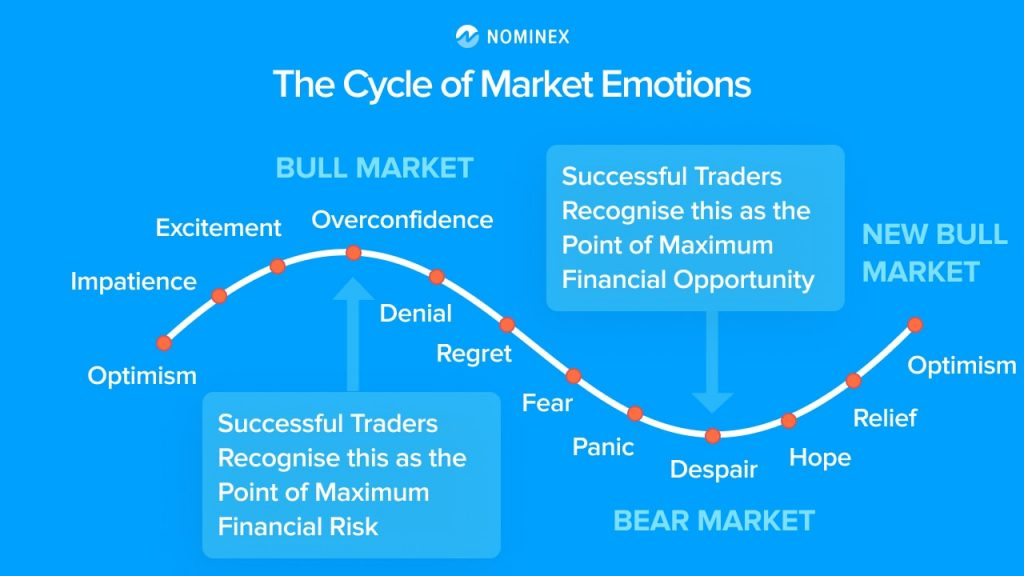 cycle market emotions