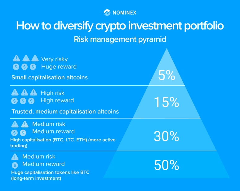 Risk management pyramid