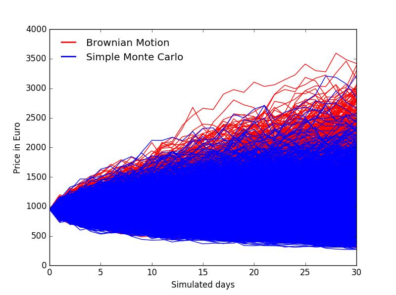 Ethereum simulation