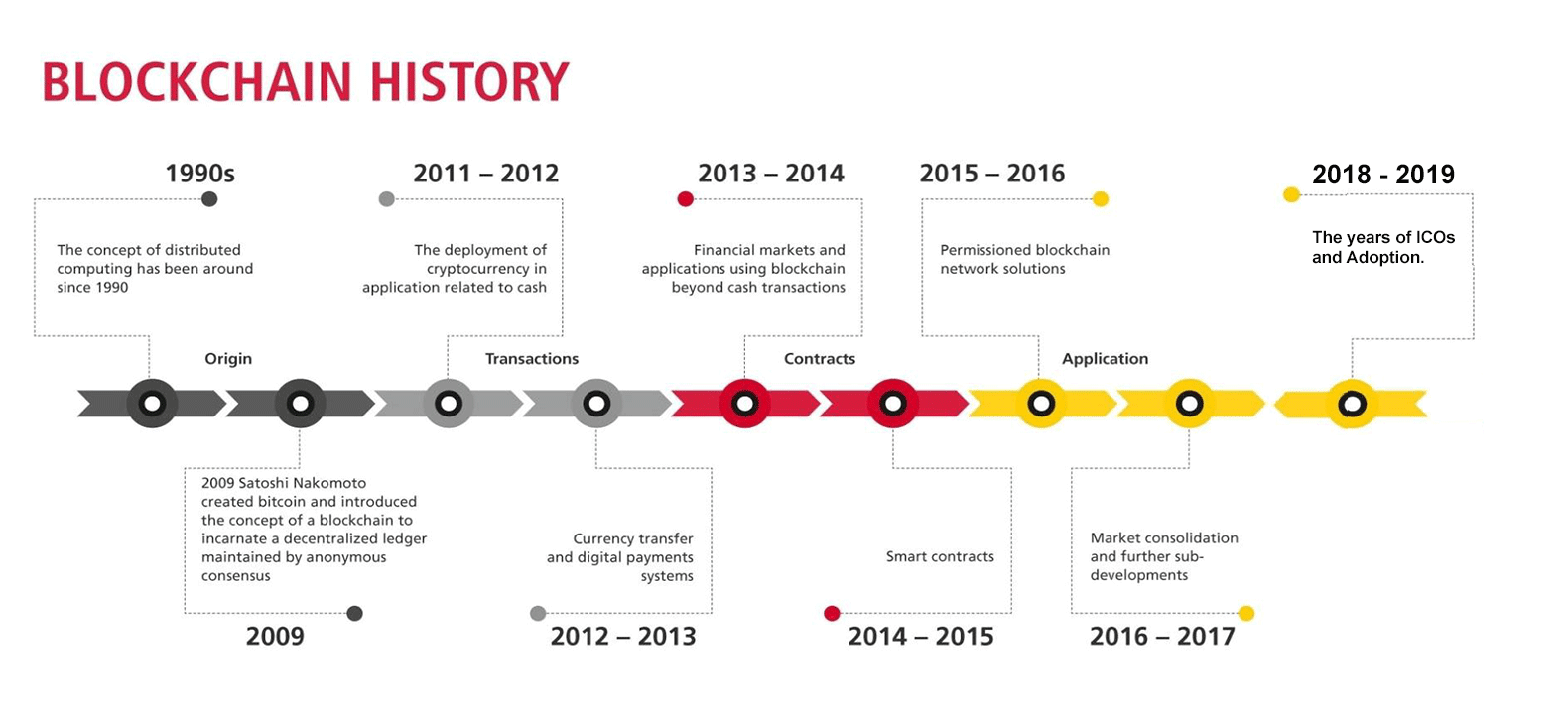 Brief blockchain history