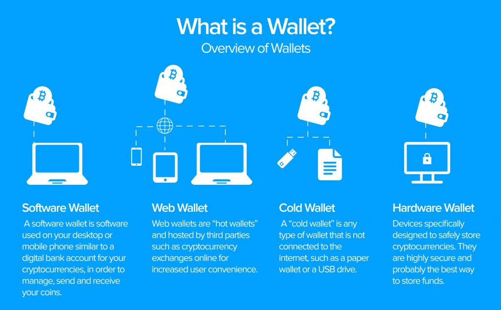 what is wallet