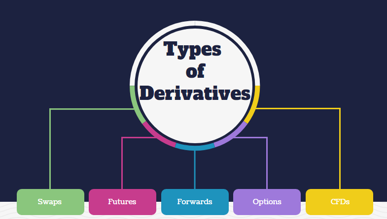 Derivative Contracts Examples