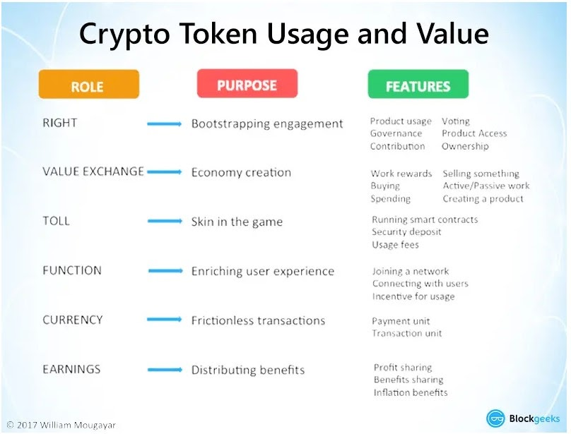 Crypto token usage and value